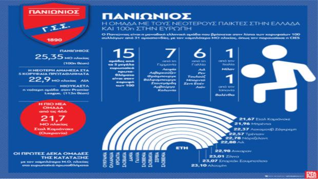 Ο Πανιώνιος στις 100 πιο νεανικές ομάδες της Ευρώπης!